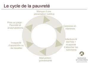Le cicle de la pauvreté