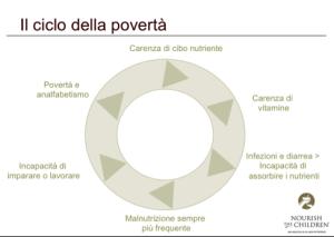 ciclo-poverta