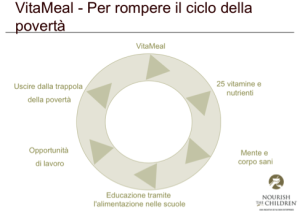 vitameal-ciclo-poverta